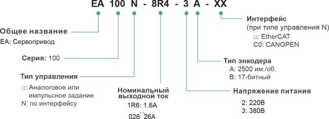 Расшифровка обозначения моделей сервоприводов EA100
