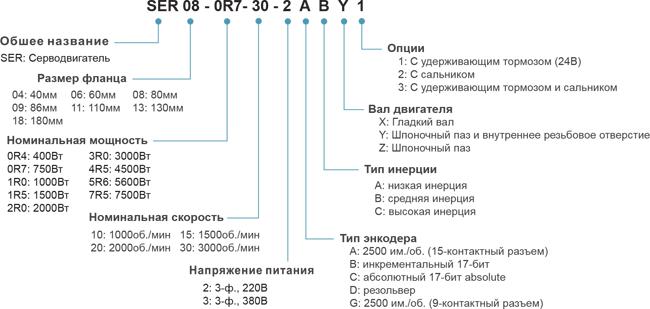 Расшифровка обозначения моделей серводвигателей EA100